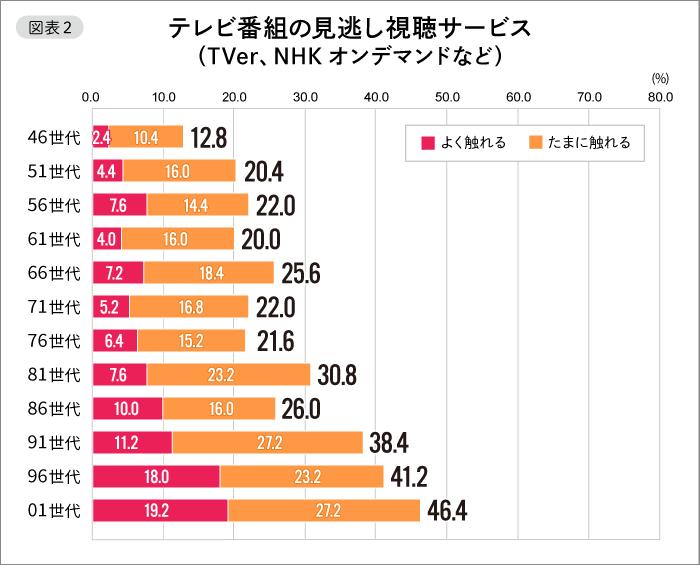 【図表2】テレビ番組の見逃し視聴サービス(TVer、NHKオンデマンドなど)