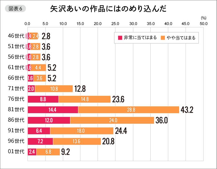 【図表6】矢沢あいの作品にはのめり込んだ