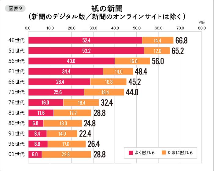 【図表9】紙の新聞(新聞のデジタル版/新聞のオンラインサイトは除く)