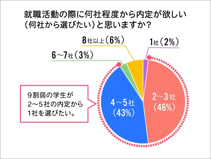 就活データ1