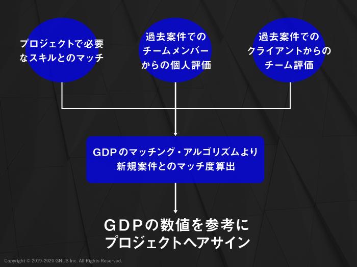 GDP (GNUS Delivery Platform)の仕組み