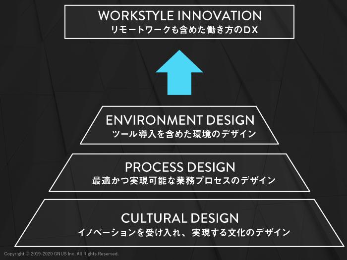 GNUSのWorkstyle Innovationコンサルティング