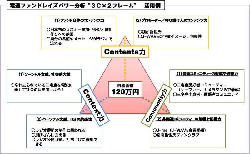 """電通ファンドレイズパワー分析""""3C×2フレーム""""活用例"""