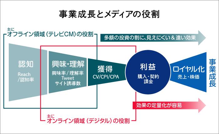 メディアファネル図