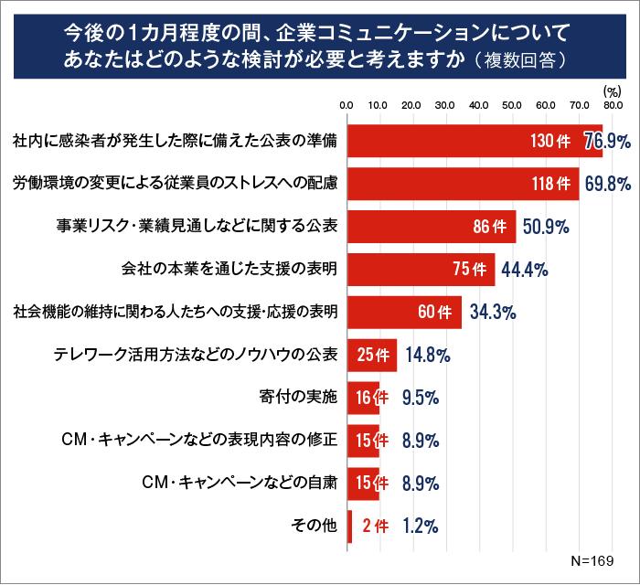 コロナ禍における企業活動アンケート