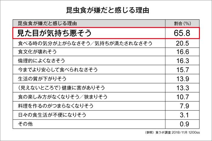 (参照)食ラボ調査2018年11月 1,200ss
