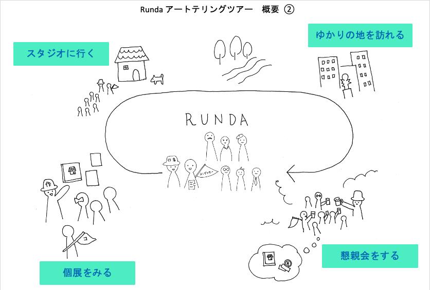 RUNDAの企画概要図