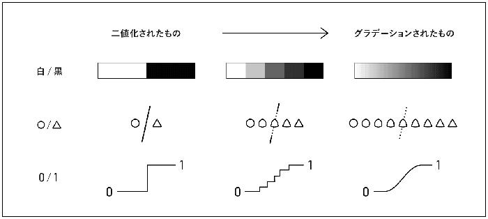 グラデーションの過程