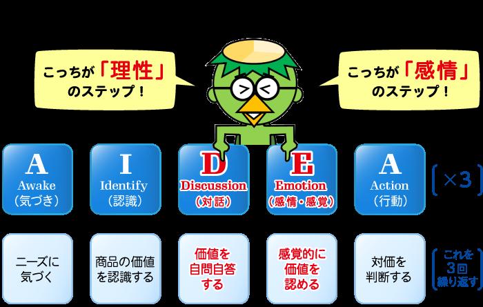 AIDEA×3図