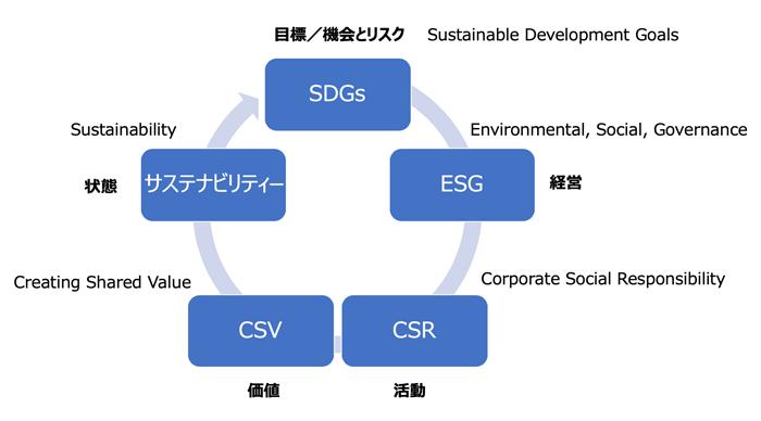 SDGsループ