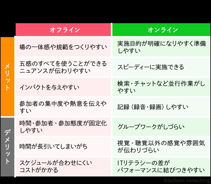 <図1:オフライン/オンラインミーティングのメリット・デメリット>