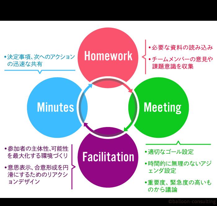 <図2:ミーティング全体のPDCAの設計>