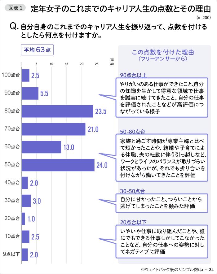 図表2 定年女子のこれまでのキャリア人生の点数とその理由