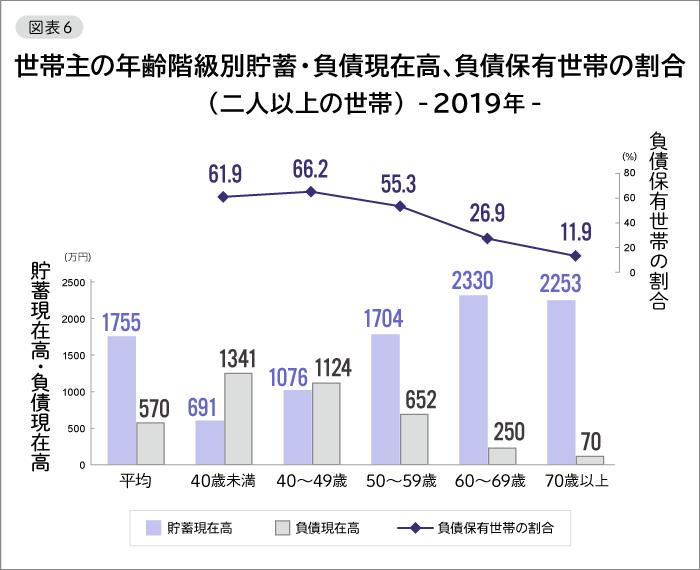 図表6 世帯主の年齢階級別貯蓄・負債現在高、負債保有世帯の割合