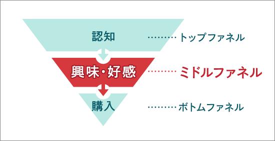ファネル図