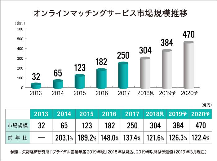 (参照:2019年版 ブライダル産業年鑑)