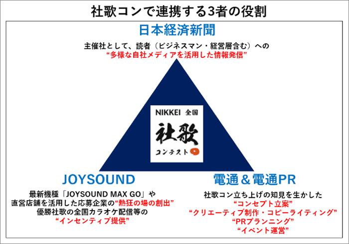 日経×JOYSOUND×電通が協業する理由