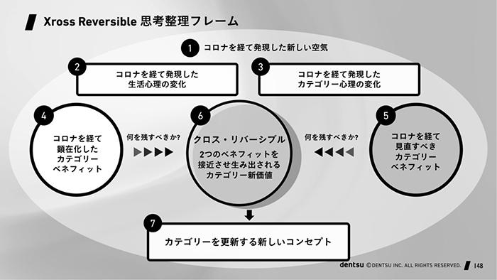 Xross Reversibleを活用してアイデアを整理し新たに出すためのフレームワーク