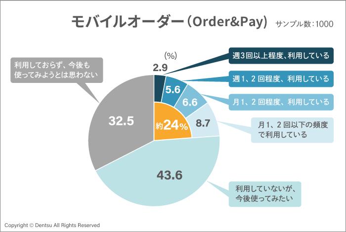 モバイルオーダーグラフ