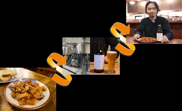 bread beerのUpcycleの流れ