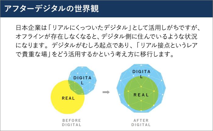 アフターデジタルの世界観