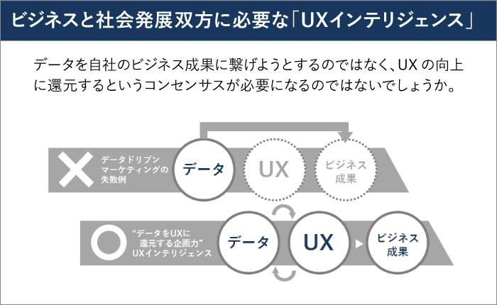 UXインテリジェンス