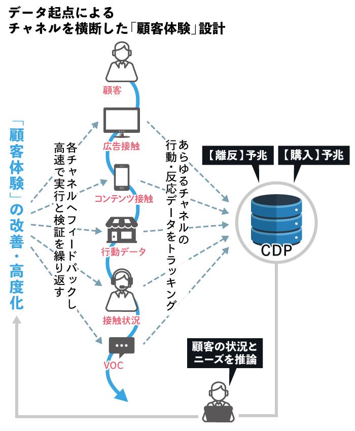 データ起点によるチャネルを横断した顧客体験設計
