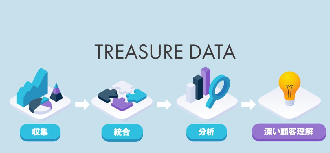Treasure Data CDP」