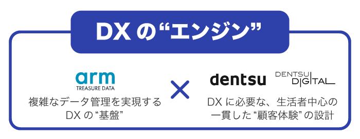基盤+顧客体験=DXのエンジン