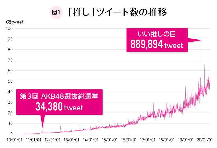推しツイートグラフ