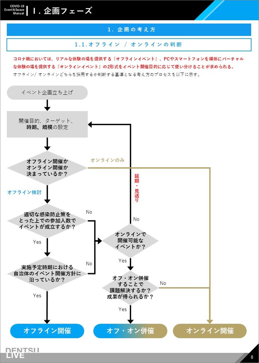 新型コロナウイルス対策マニュアル企画フェーズ