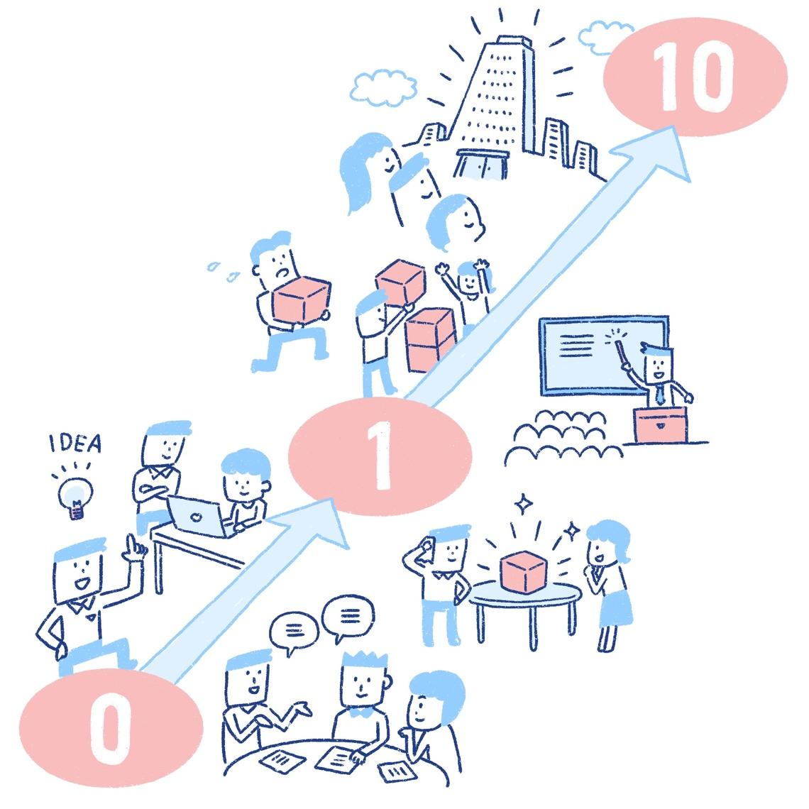 イノベーション成功の鍵は組織化と自分の中の多様性