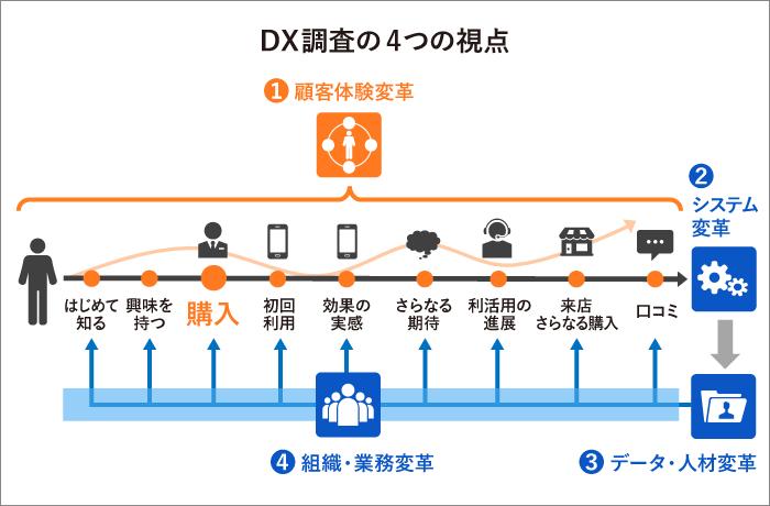 マーケティングDX1