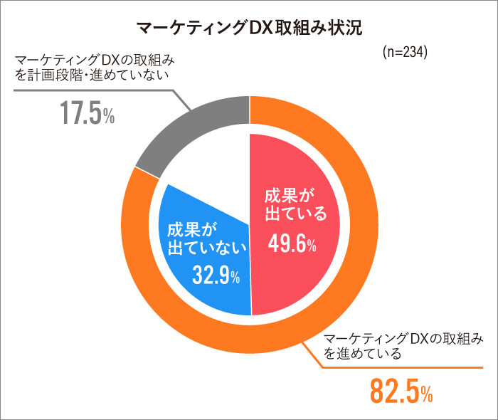 マーケティングDX2