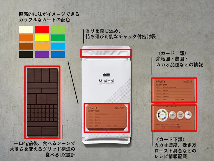 MinimalのBean to Bar Chocolateは味覚・嗅覚・視覚を使って楽しむ仕掛けが。取り外しできるレシピカードや、板チョコレートの形のUX設計など。グッドデザイン賞ベスト100および特別賞を受賞。