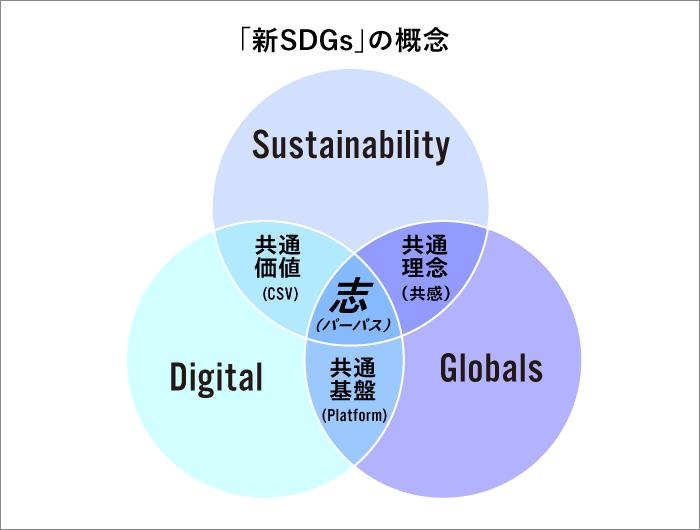 新SDGsの概念