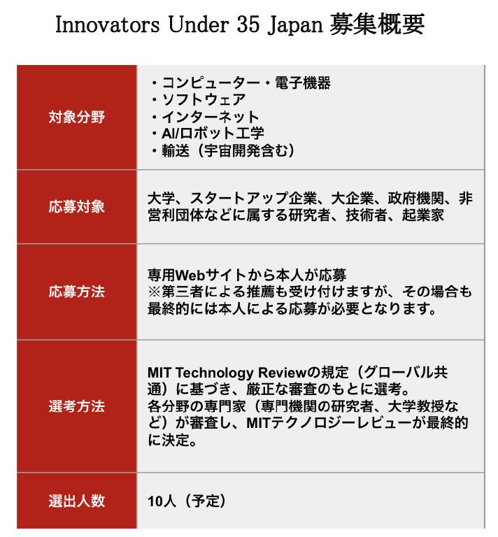 Innovators Under 35 Japan 2020年度の募集要項