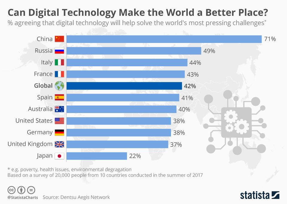 電通イージスネットワーク調査「テクノロジーは世界をより良いものにできるか?」