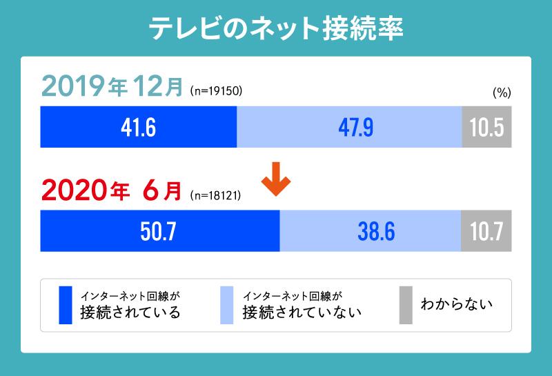 テレビのネット接続率