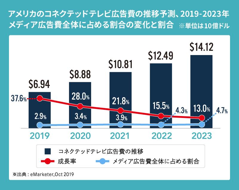 コネクテッドテレビ広告費の推移