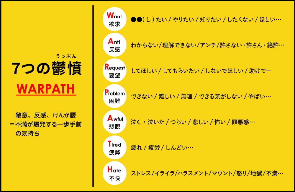 7つの鬱憤 WARPATH