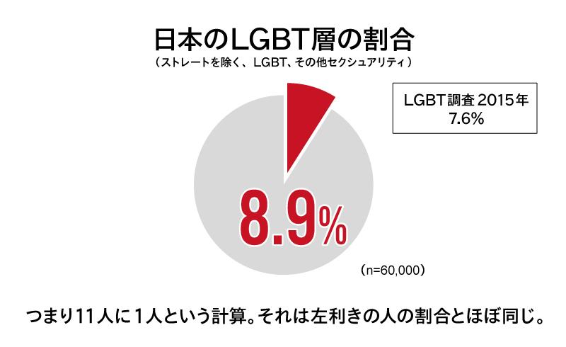 LGBT調査①