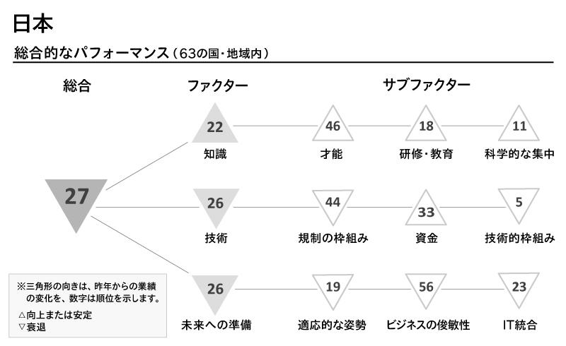 IMDによる2020年版の「世界デジタル競争力ランキング」から、日本の評価を一部抜粋。