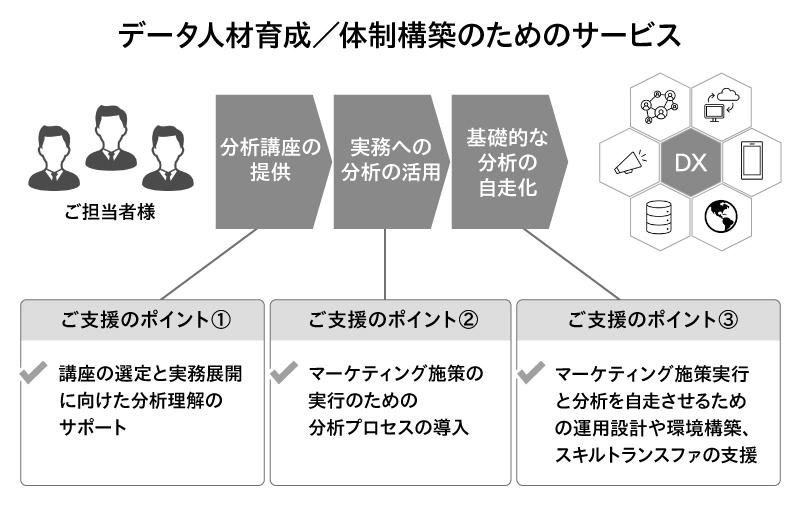 データ人材育成/体制構築のためのサービス