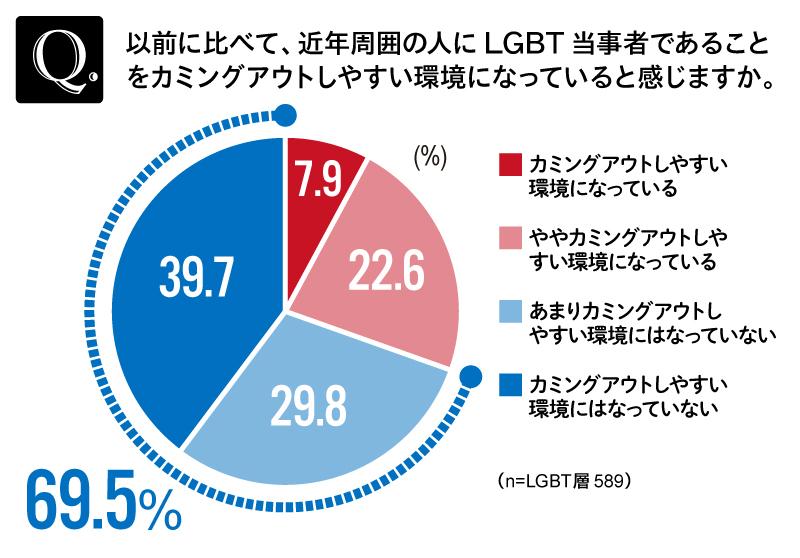 LGBT調査③