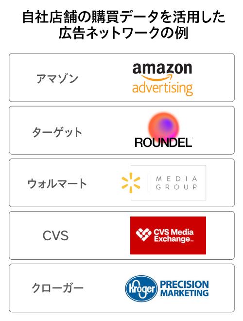 自社店舗の購買データを活用した広告ネットワークの例