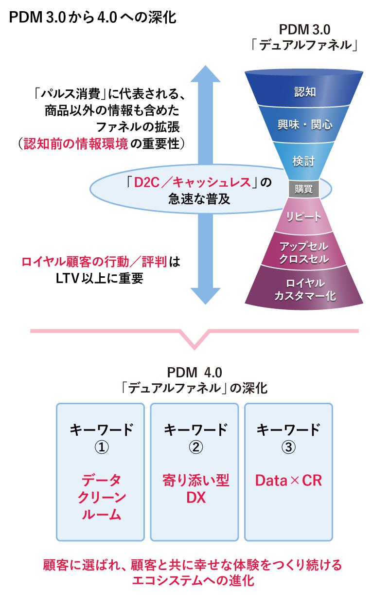 PDM 3.0から4.0への深化