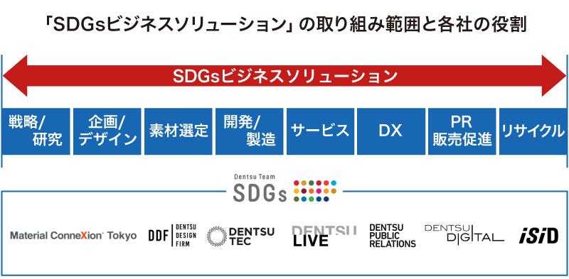 SDGsビジネスソリューション