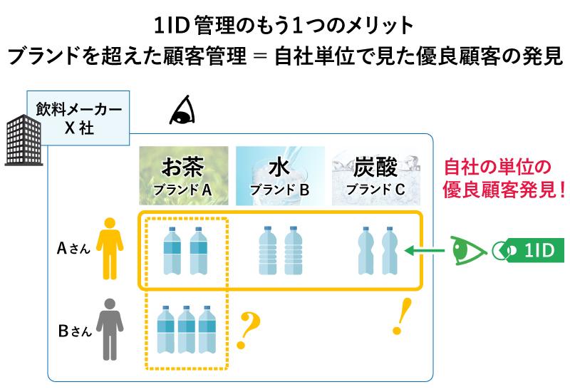 1ID管理のメリット