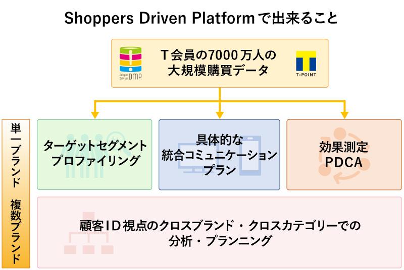 Shoppes Driven Platform